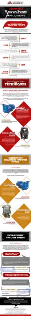 3 Types of Vacuum Pumps and Their Applications Infographics